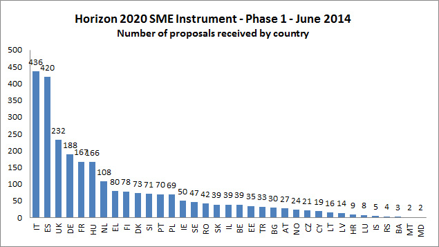 Results per country for Horizon's 2020 SME Instrument