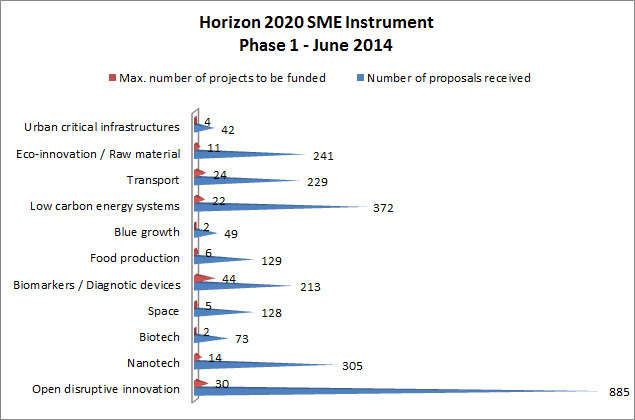 Results per business type for Horizon's 2020 SME Instrument